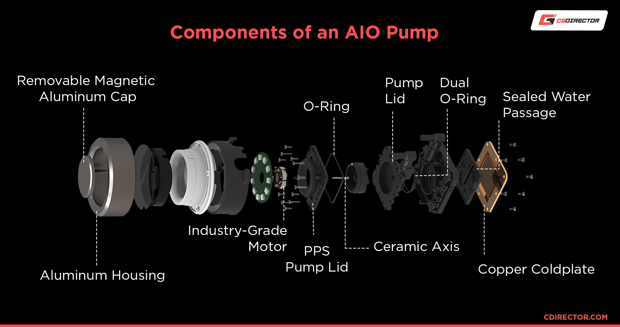 Components of an AIO Pump