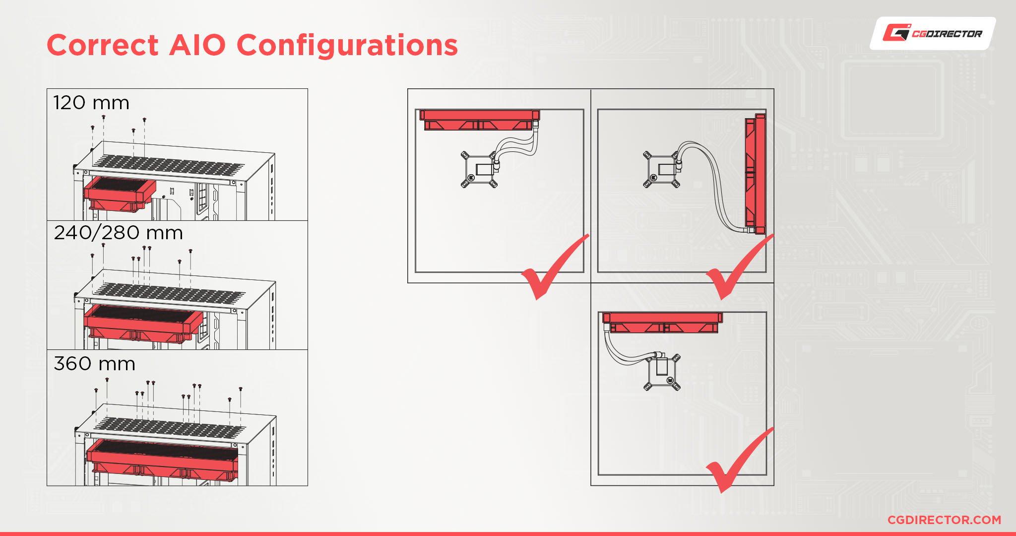 Correct AIO Configurations