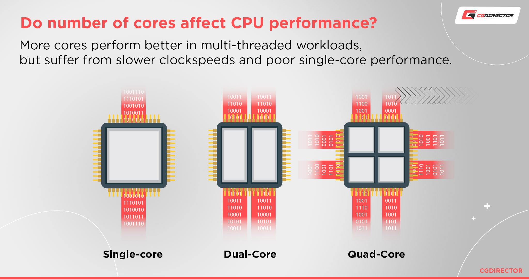 How do number of cores affect CPU performance