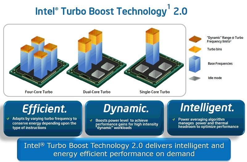 Intel Turbo Boost