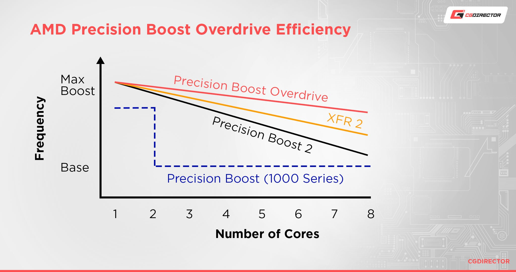 Precision boost overdrive efficiency