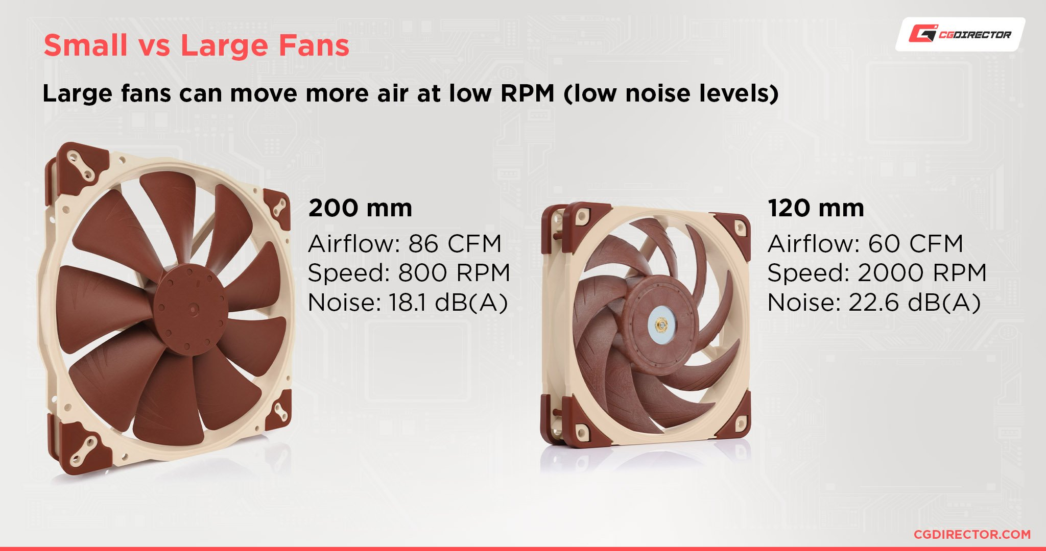 Small vs Large Fans