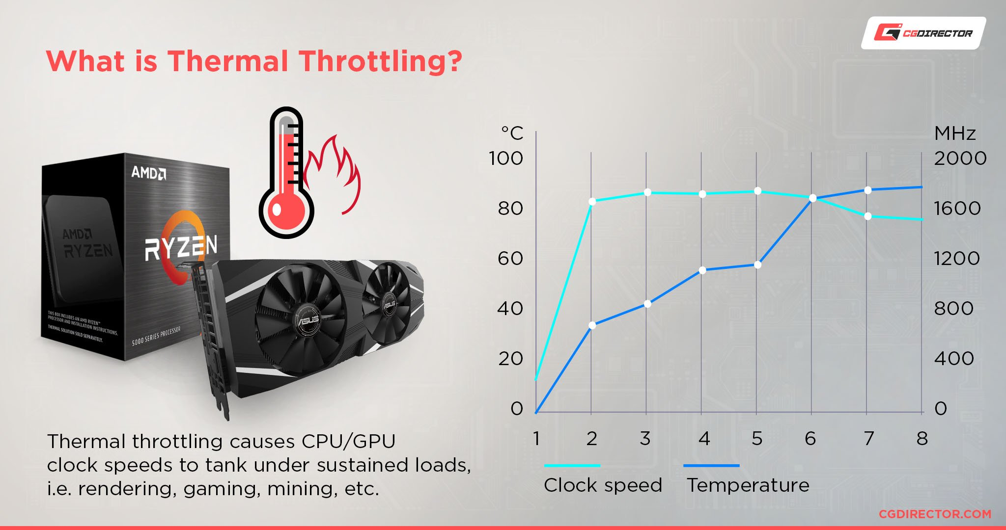 What is Thermal Throttling