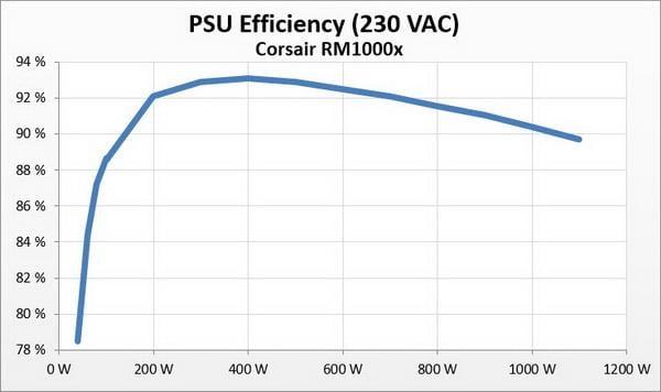 Corsair RMx Series 1000 W Review - Efficiency, Temperatures & Noise | TechPowerUp